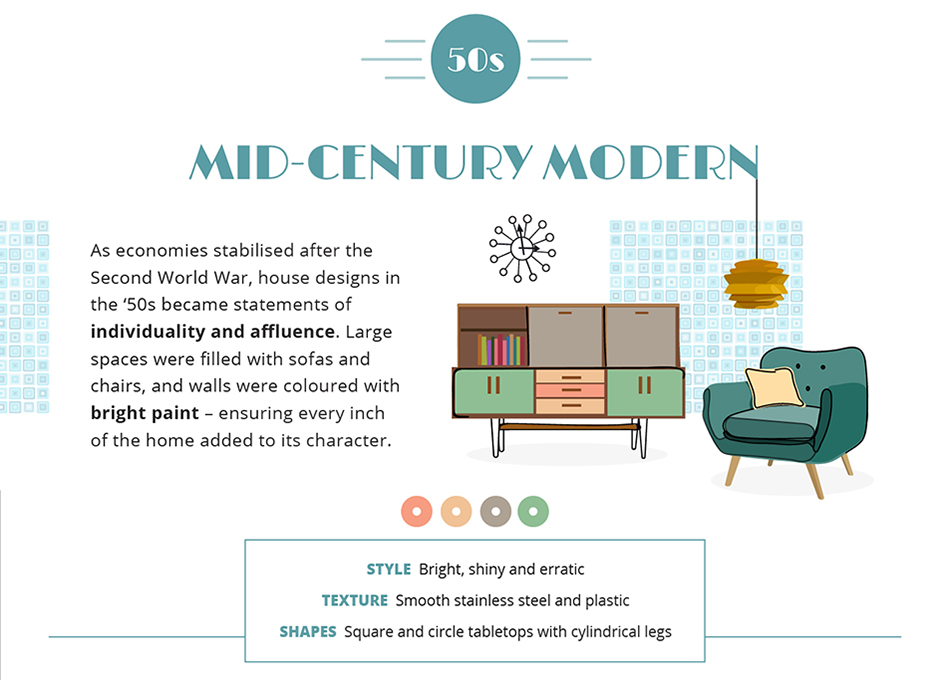 Interior Design Trends Of The Decades Mater Lottery News